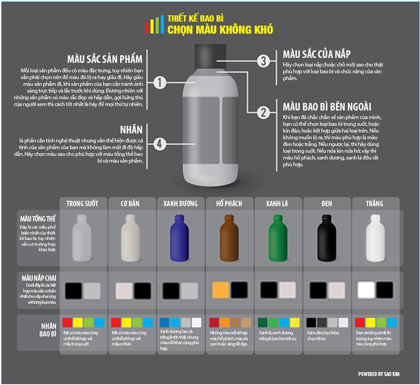infographic-mau-sac-thiet-ke-bao-bi-saokimbranding