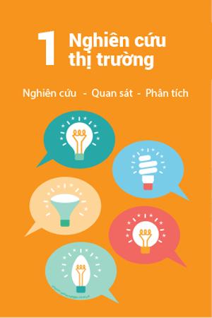 1_nghien_cuu_thi_truong